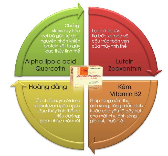 Đục thủy tinh thể dùng Minh Nhãn Khang có tốt không? 7 Hoạt chất trong Minh Nhãn Khang đều giúp phòng và trị đục thủy tinh thể hiệu quả